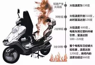 指导帮助村民委员会,居民委员会确定电动车停放,充电消防安全管理人员